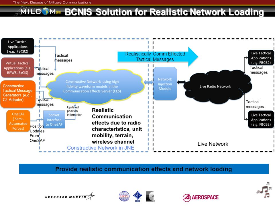 BCNIS Solution for Realistic Network Loading
