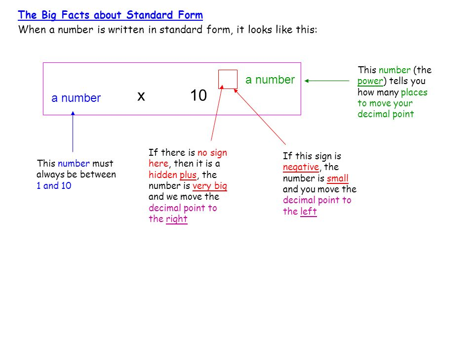 x 10 a number a number The Big Facts about Standard Form
