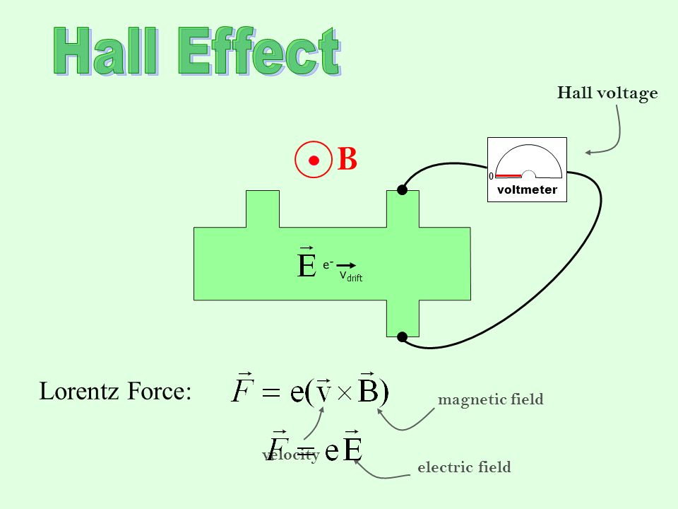 Hall Effect B Lorentz Force: Hall voltage magnetic field velocity