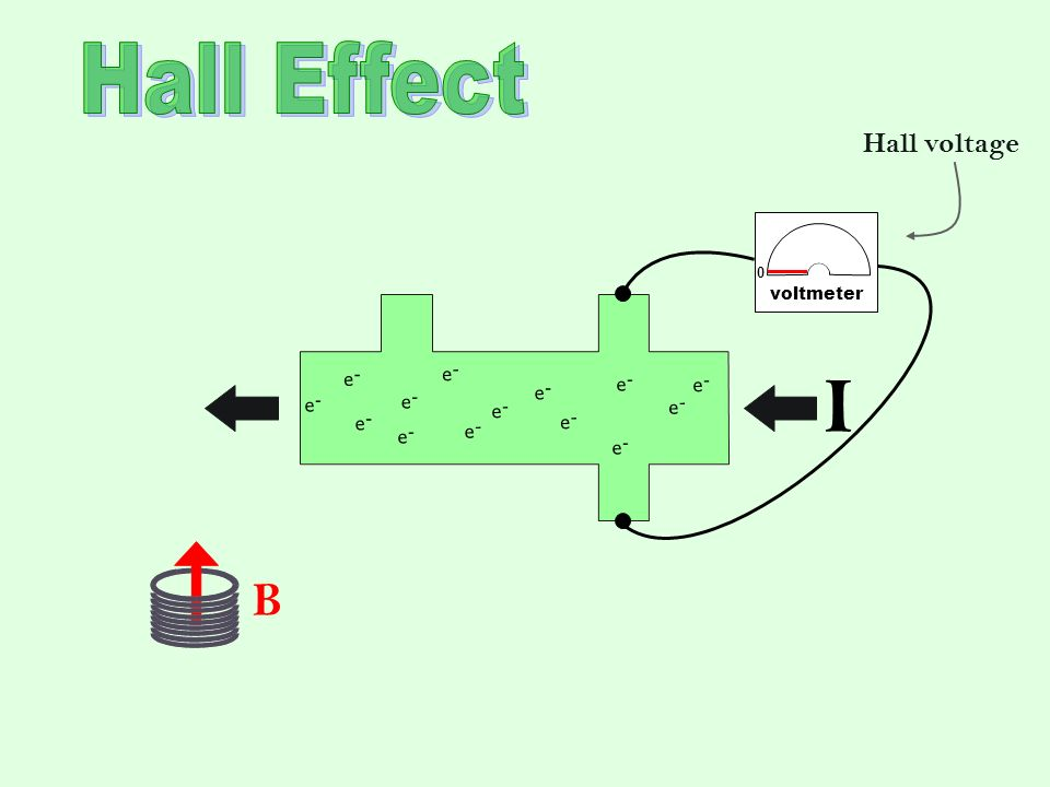 I Hall Effect B Hall voltage voltmeter e - e - e - e - e - e - e - e -