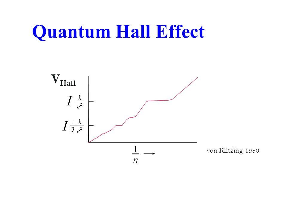 Quantum Hall Effect VHall von Klitzing 1980