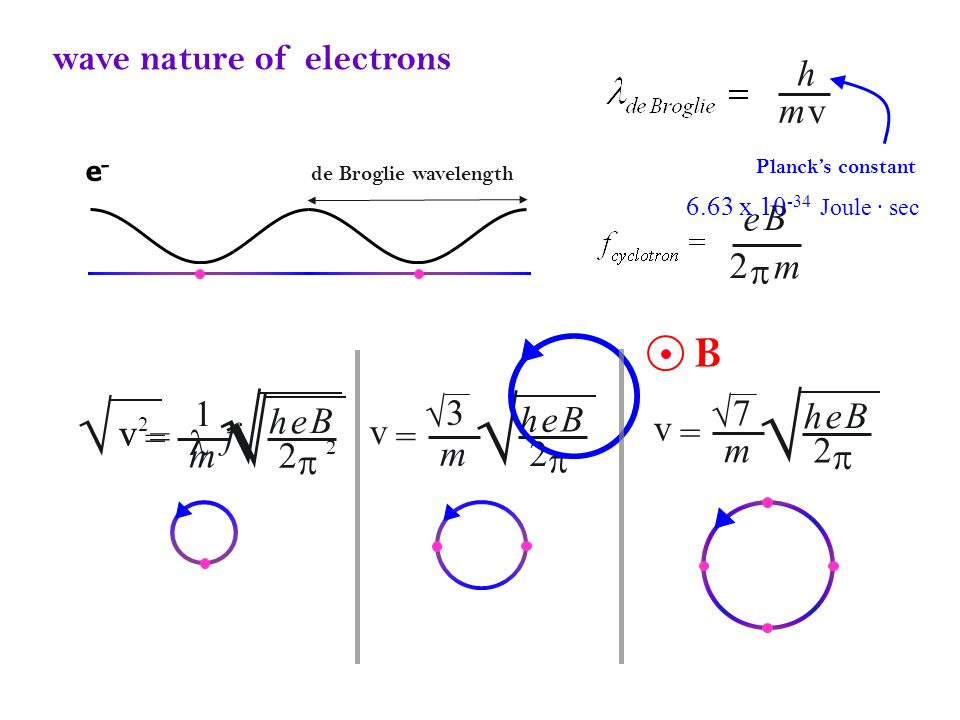 √ √ √ √ √ B wave nature of electrons h m v e B 2 p m e B 2 p v m h = 3