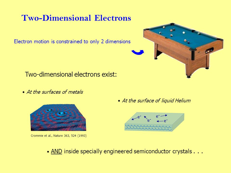 Two-Dimensional Electrons