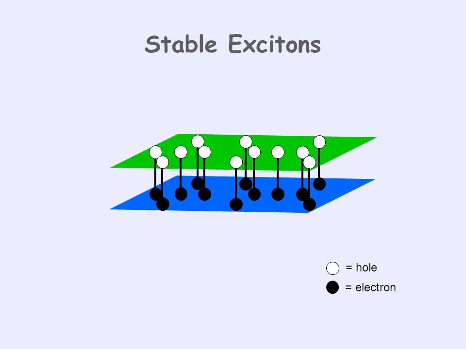 Stable Excitons = hole = electron