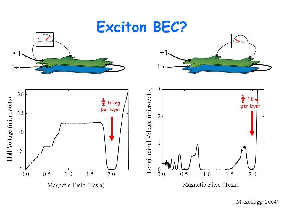 Exciton BEC I I ½ filling ½ filling 3 2 1 2.0 1.5 1.0 0.5 0.0 20 15
