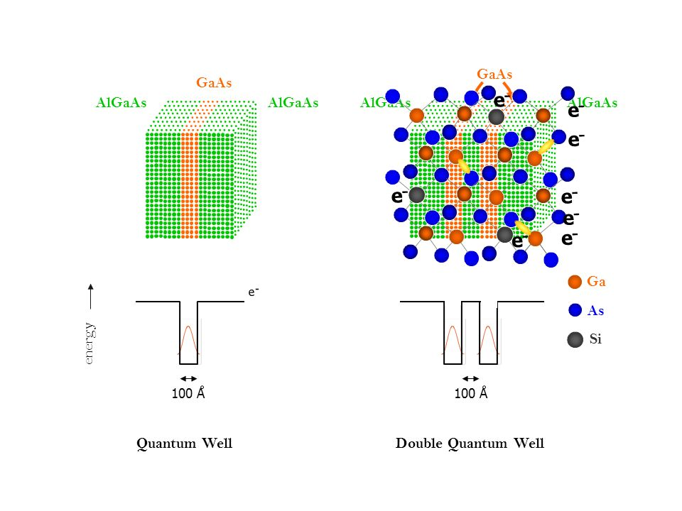 - e - e - e - e - - e e AlGaAs GaAs Double Quantum Well GaAs AlGaAs