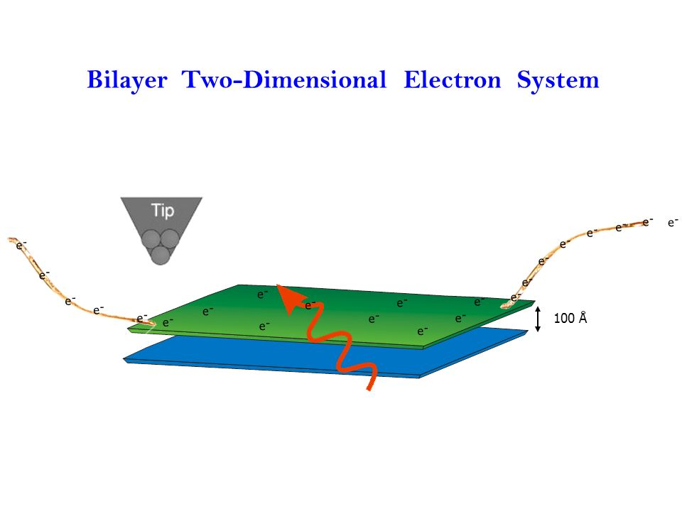 Bilayer Two-Dimensional Electron System