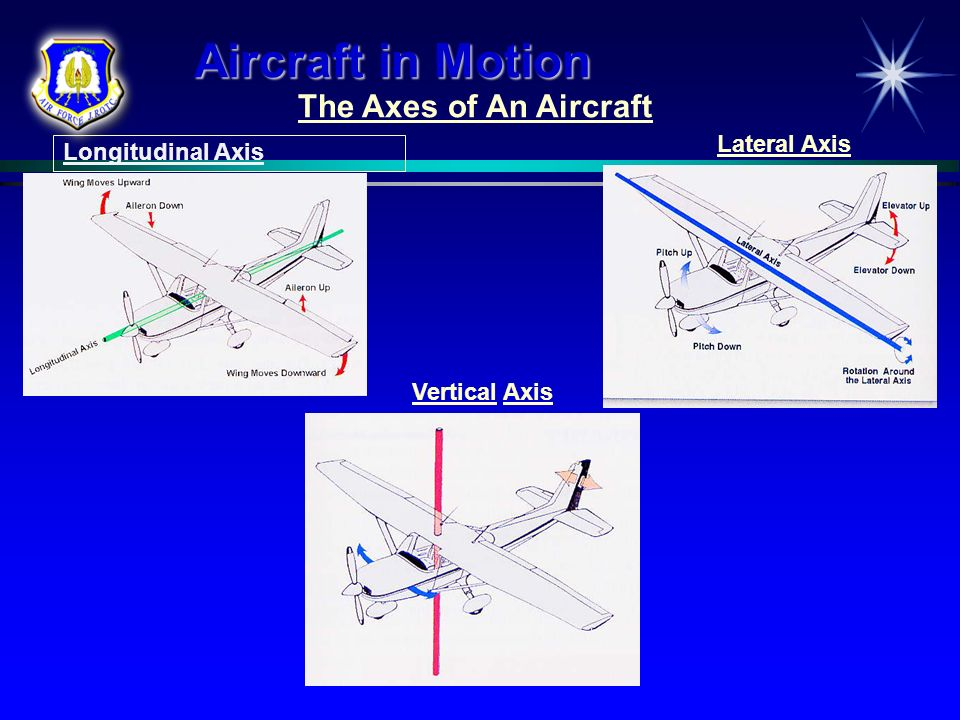 Aircraft in Motion The Axes of An Aircraft Lateral Axis