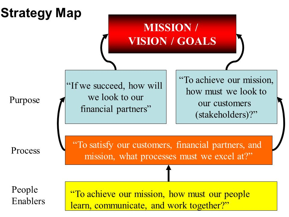 Strategy Map MISSION / VISION / GOALS To achieve our mission,