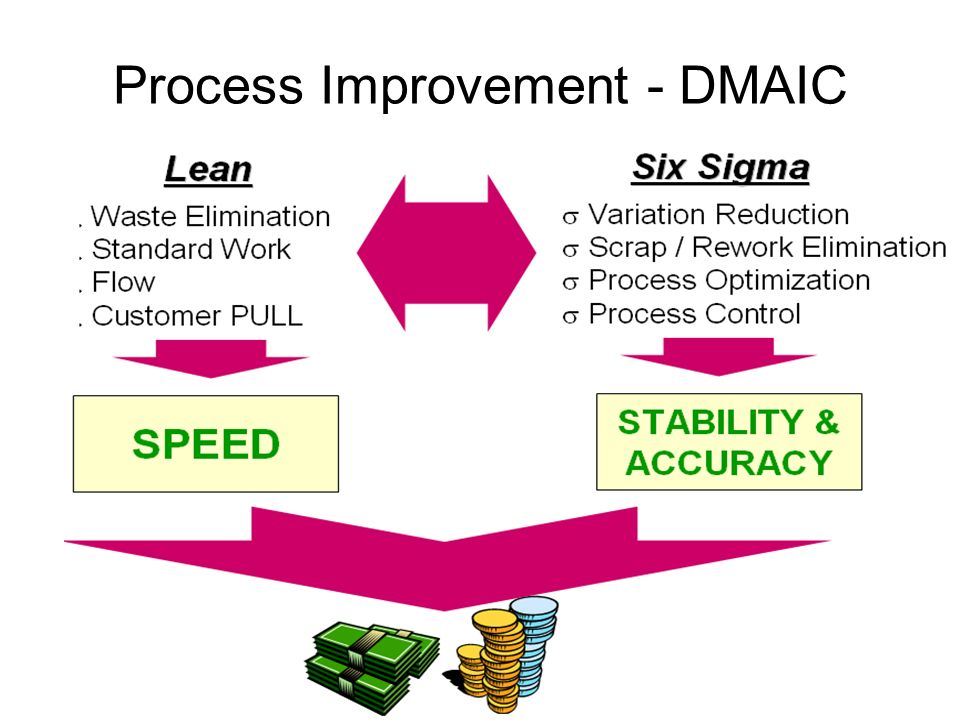 Process Improvement - DMAIC