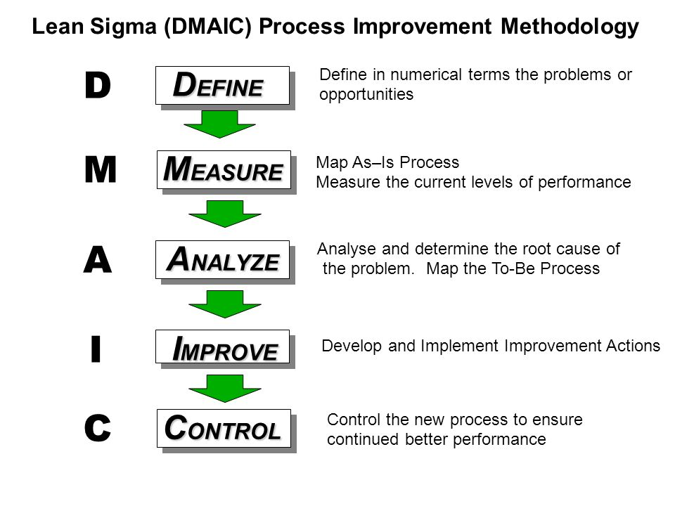 D M A I C DEFINE MEASURE ANALYZE IMPROVE CONTROL
