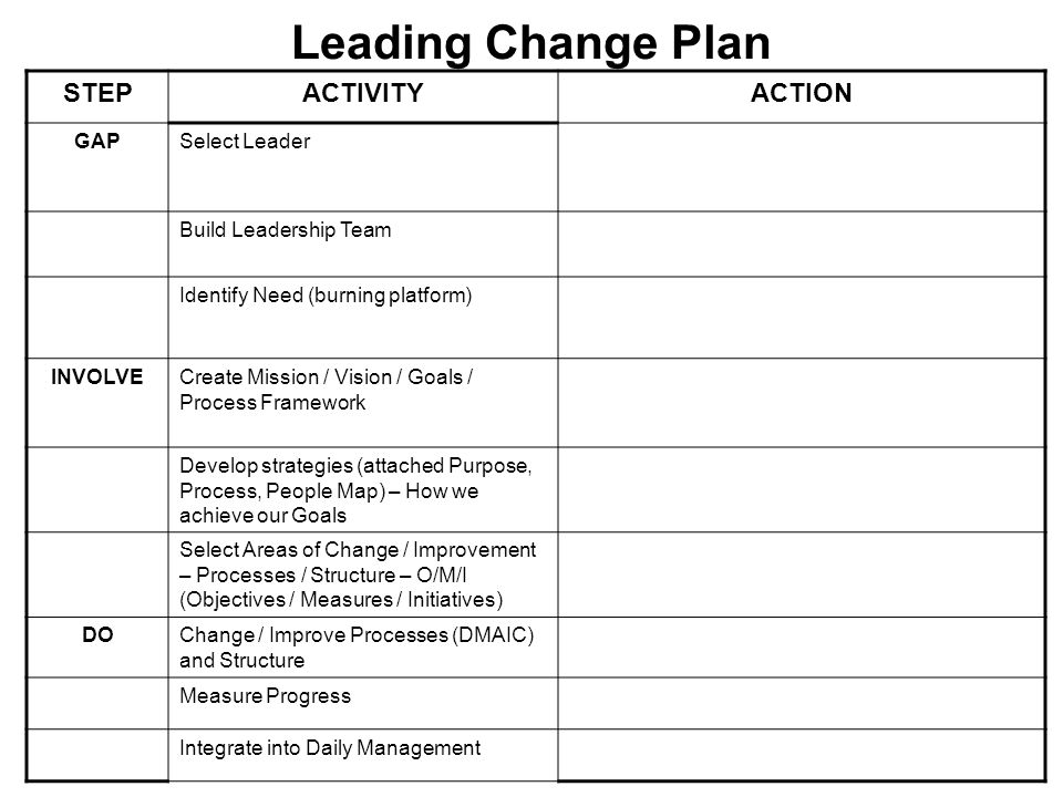 Leading Change Plan STEP ACTIVITY ACTION GAP Select Leader