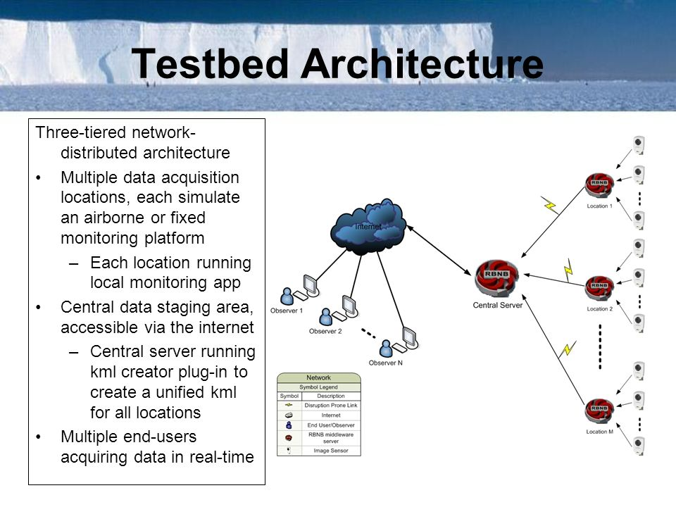 Testbed Architecture Three-tiered network-distributed architecture