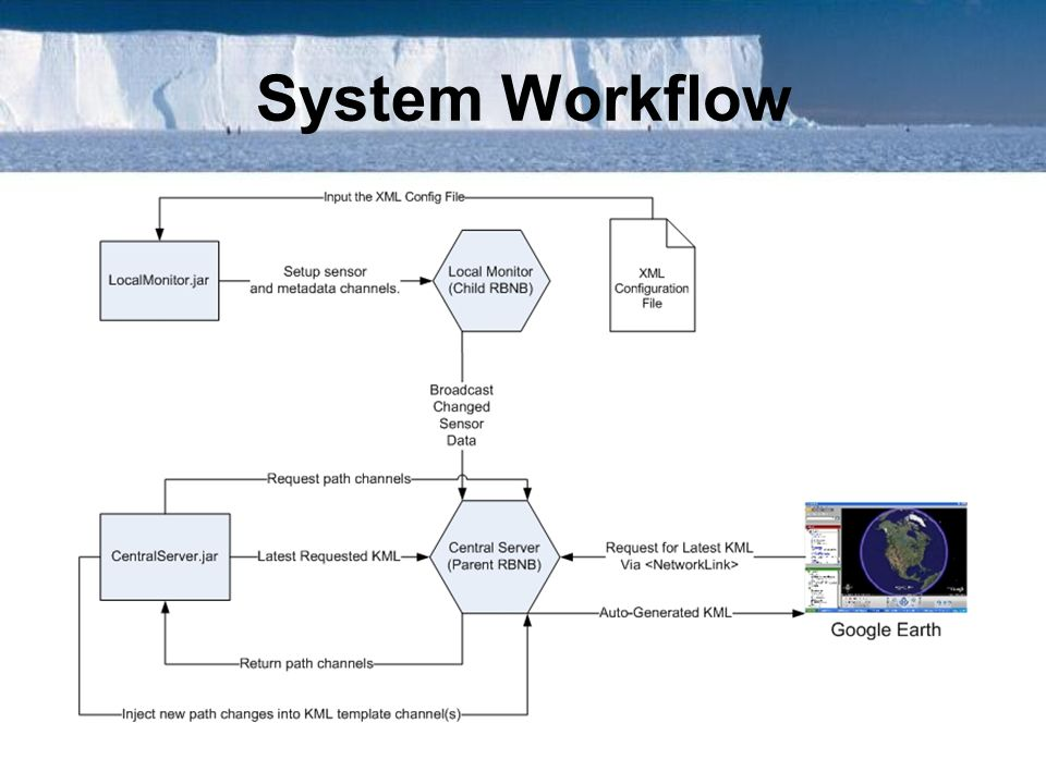 System Workflow