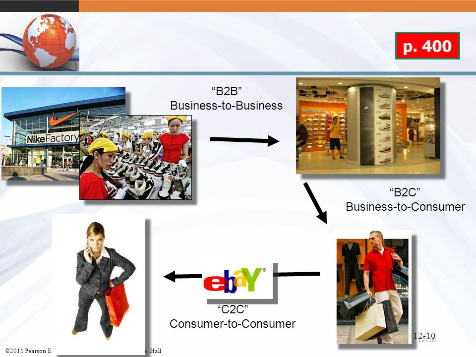 p. 400 B2B Business-to-Business B2C Business-to-Consumer C2C