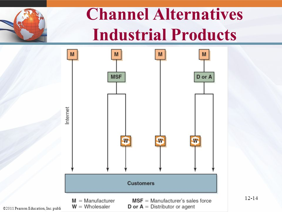 Channel Alternatives Industrial Products