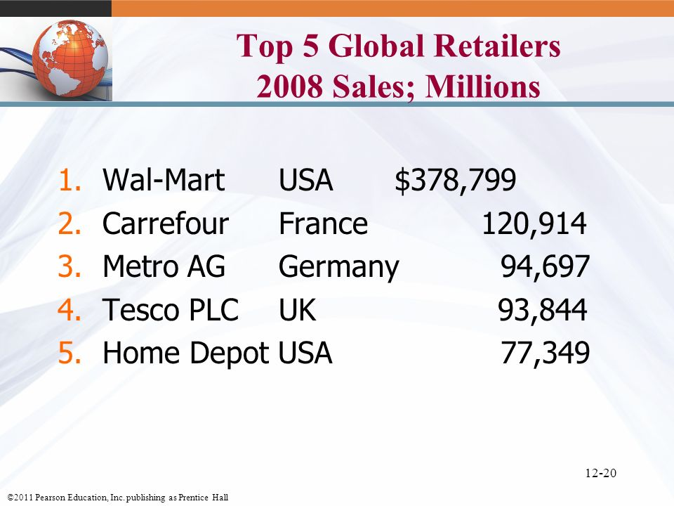 Top 5 Global Retailers 2008 Sales; Millions
