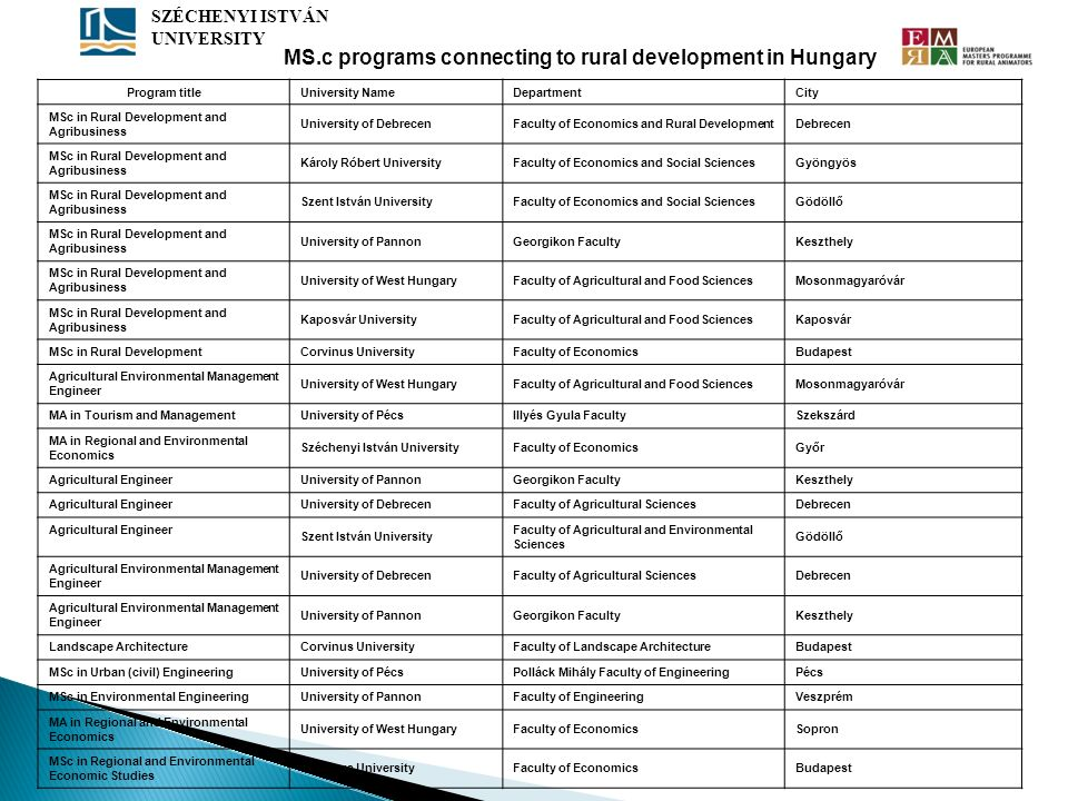 MS.c programs connecting to rural development in Hungary