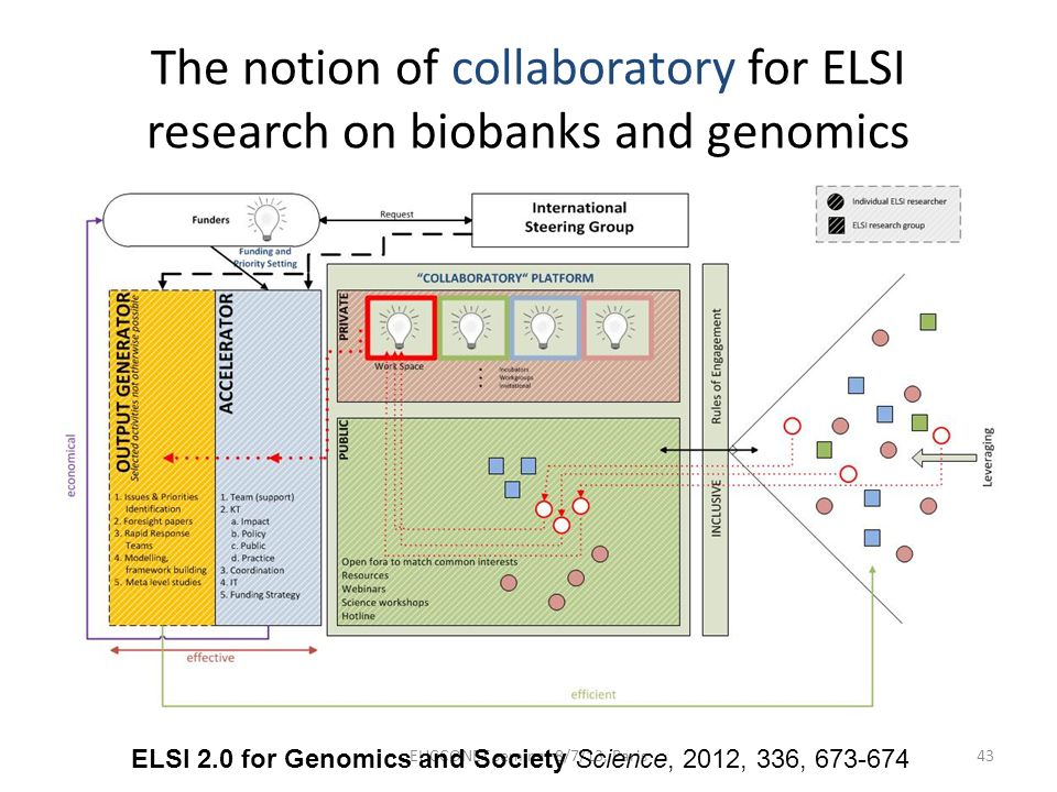 The notion of collaboratory for ELSI research on biobanks and genomics