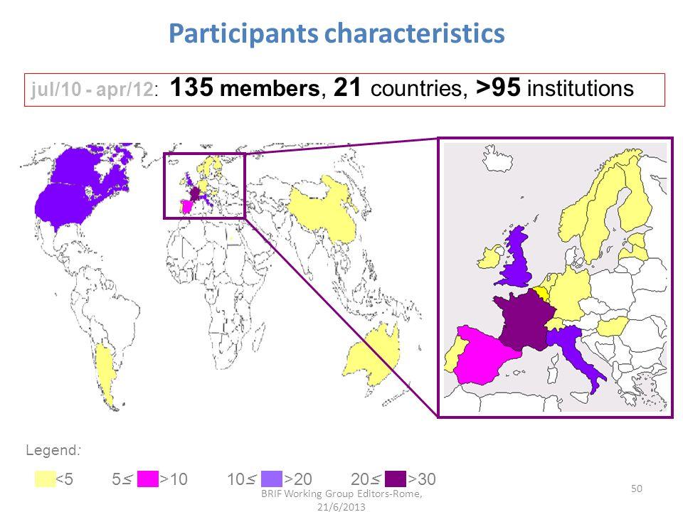 Participants characteristics
