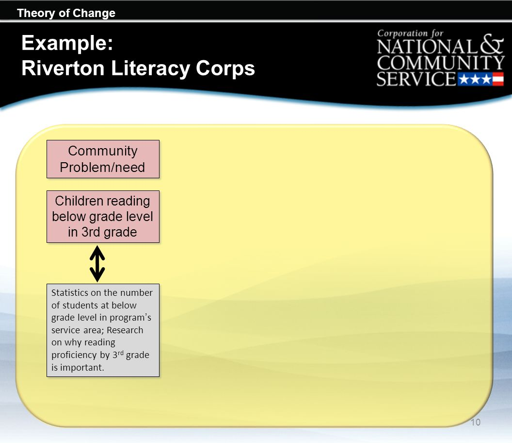 Example: Riverton Literacy Corps