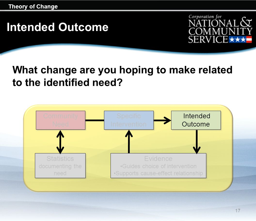 Intended Outcome What change are you hoping to make related to the identified need Community Need.