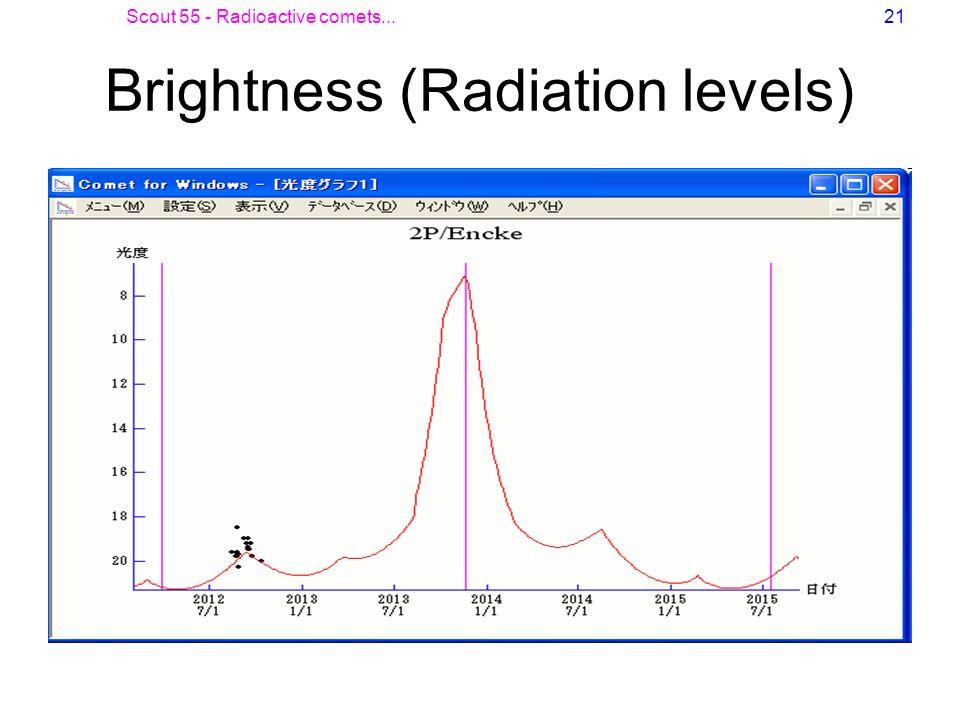 Brightness (Radiation levels)