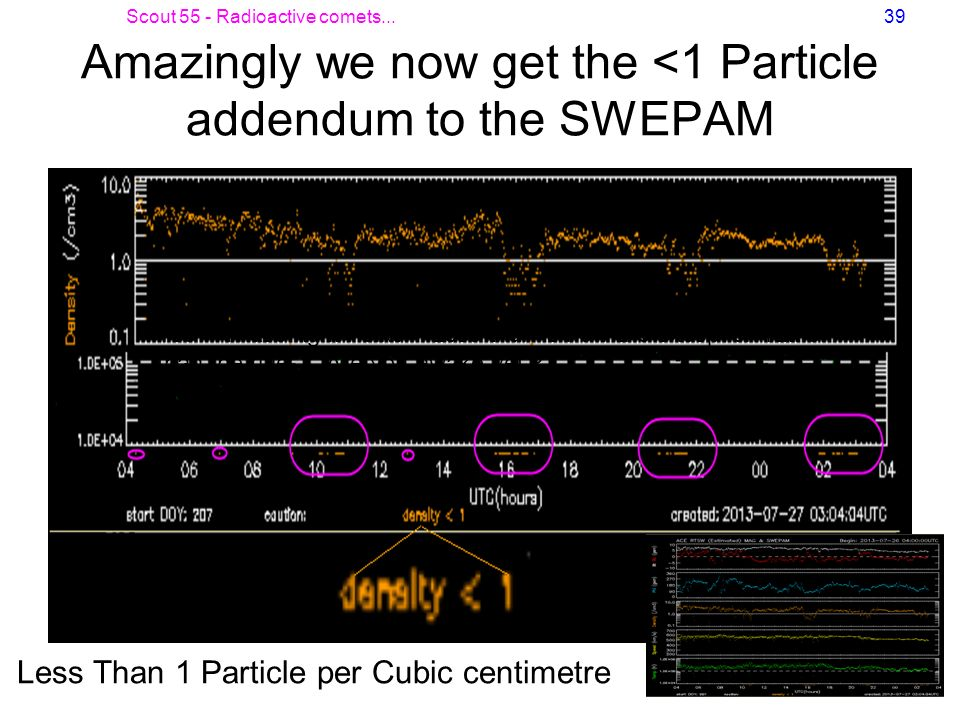 Amazingly we now get the <1 Particle addendum to the SWEPAM