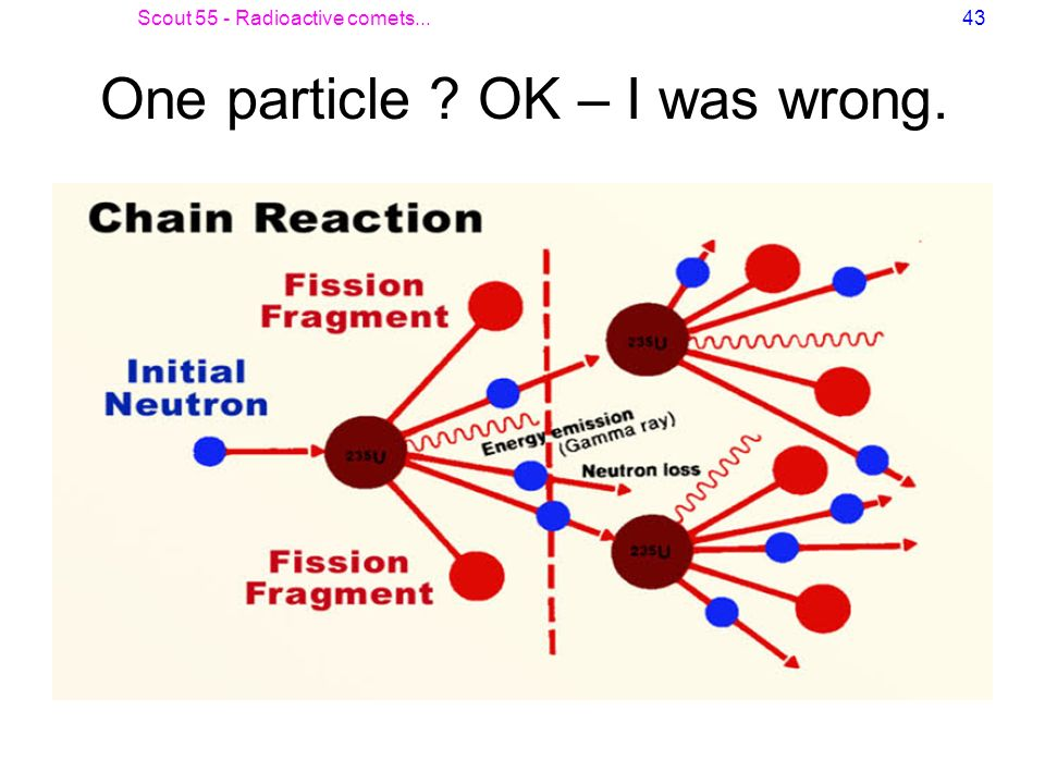 One particle OK – I was wrong.