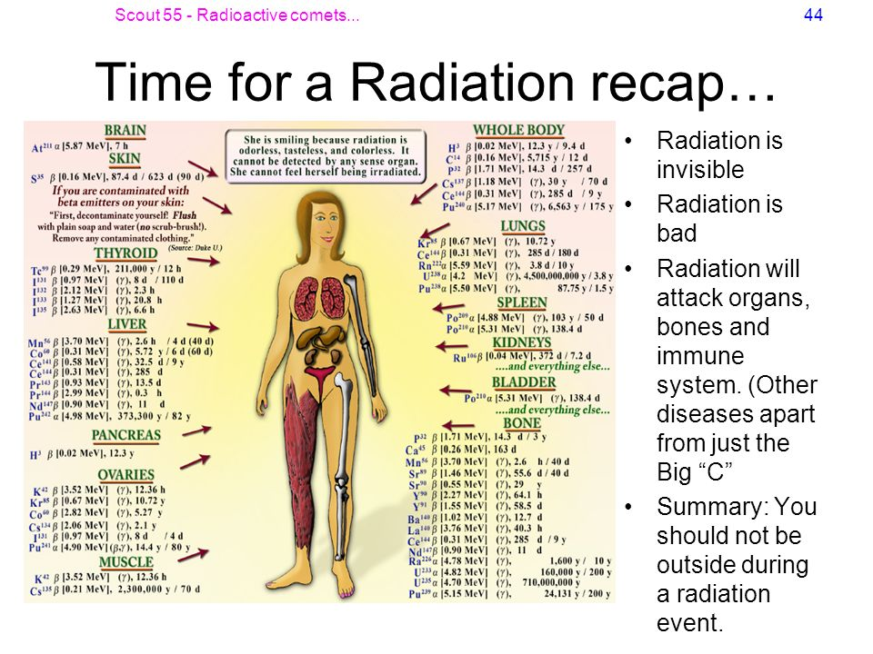Time for a Radiation recap…