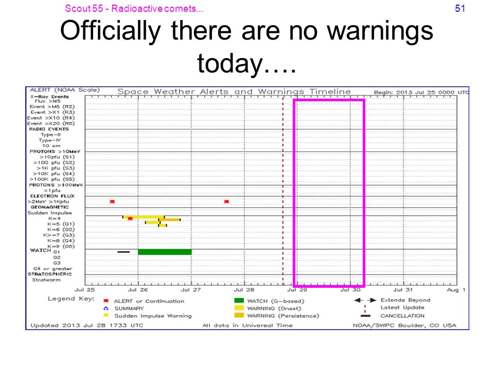 Officially there are no warnings today….