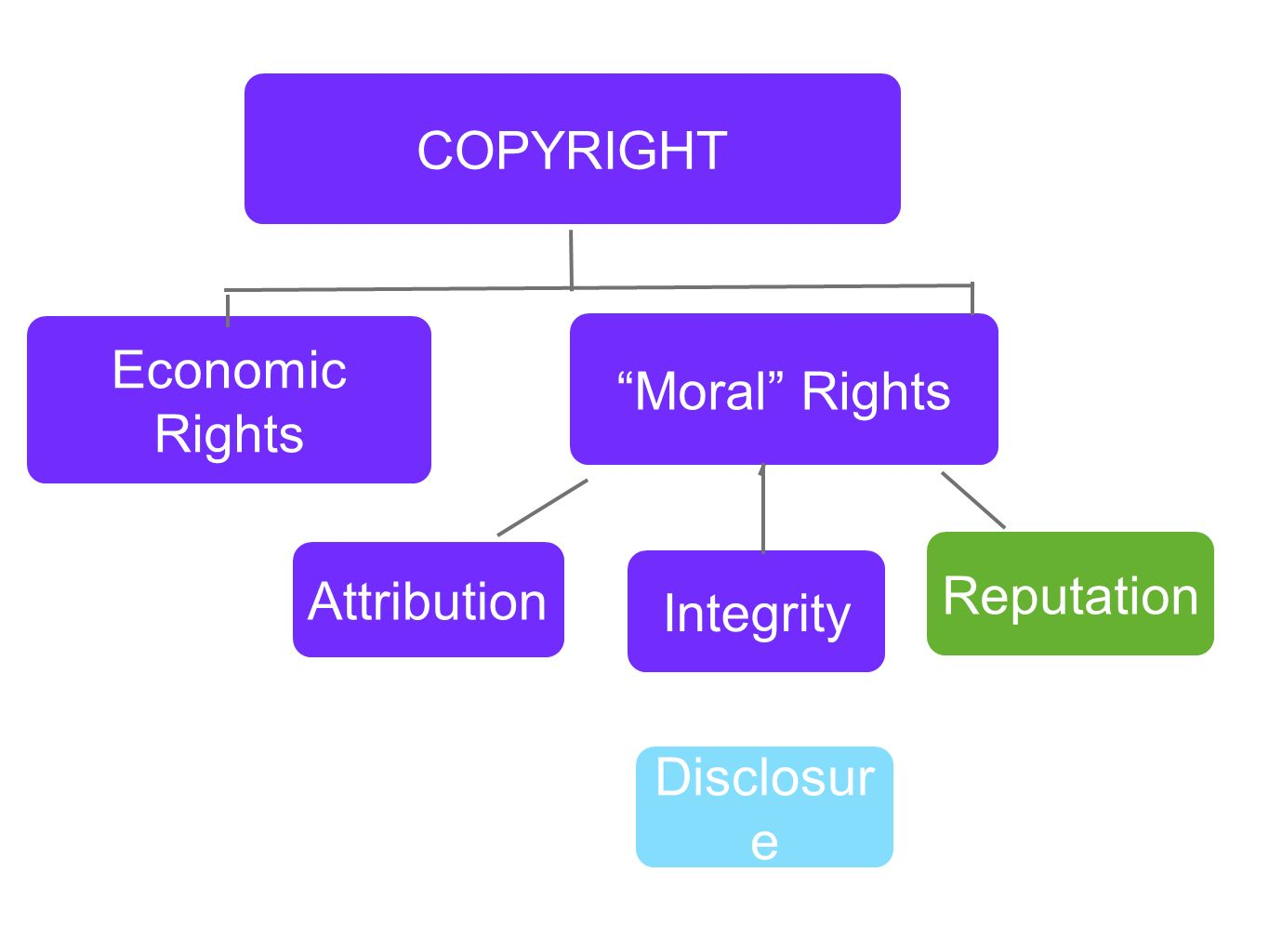 COPYRIGHT Economic Rights Moral Rights Reputation Attribution Integrity Disclosure