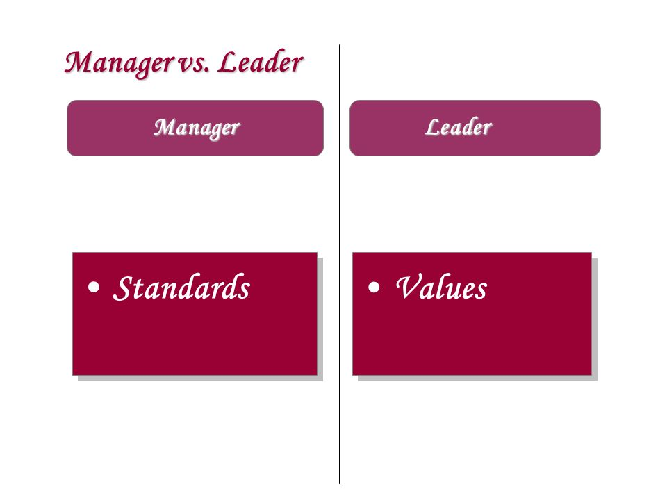 Manager vs. Leader Manager Leader Standards Values
