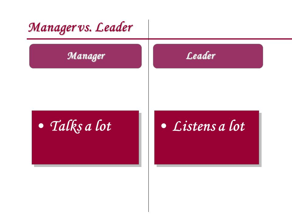 Manager vs. Leader Manager Leader Talks a lot Listens a lot