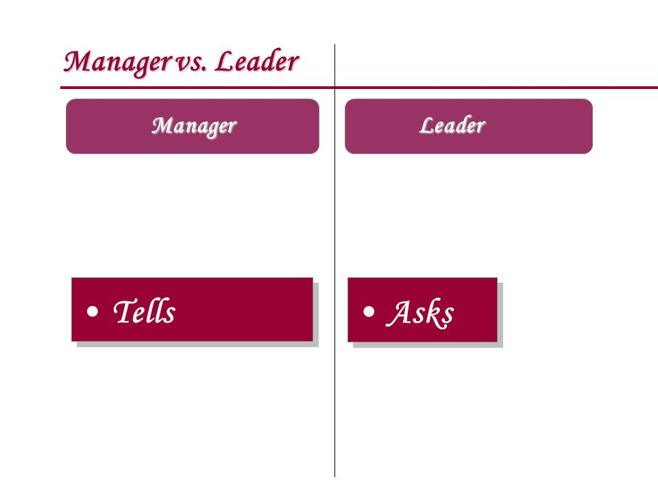 Manager vs. Leader Manager Leader Tells Asks