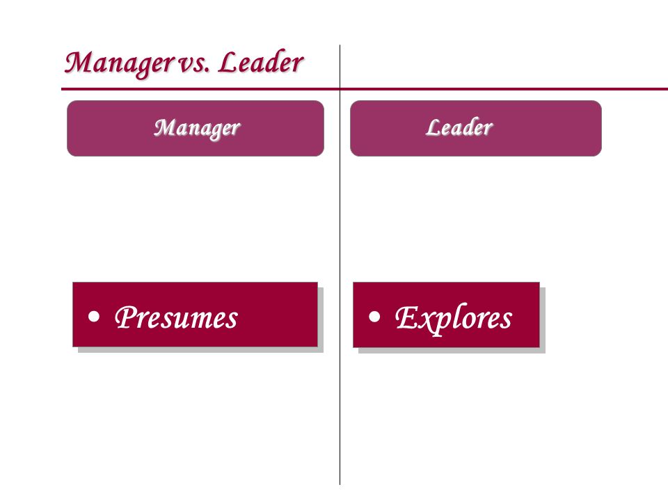 Manager vs. Leader Manager Leader Presumes Explores