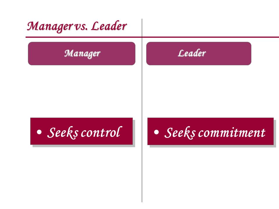 Manager vs. Leader Manager Leader Seeks control Seeks commitment