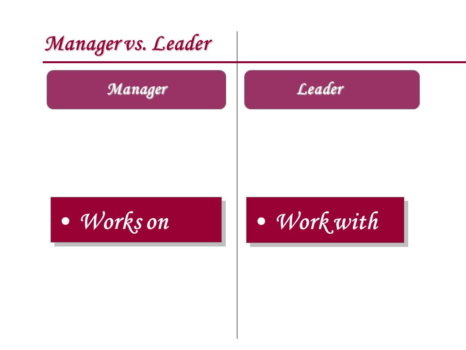 Manager vs. Leader Manager Leader Works on Work with