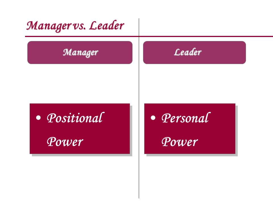 Manager vs. Leader Manager Leader Positional Power Personal Power