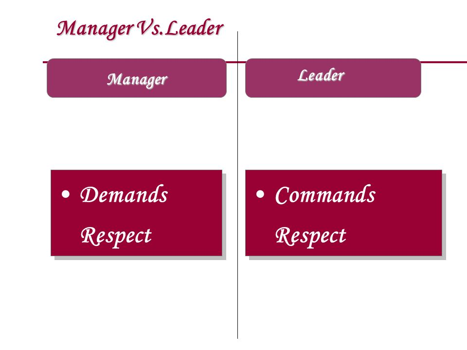 Manager Vs.Leader Leader Manager Demands Respect Commands Respect