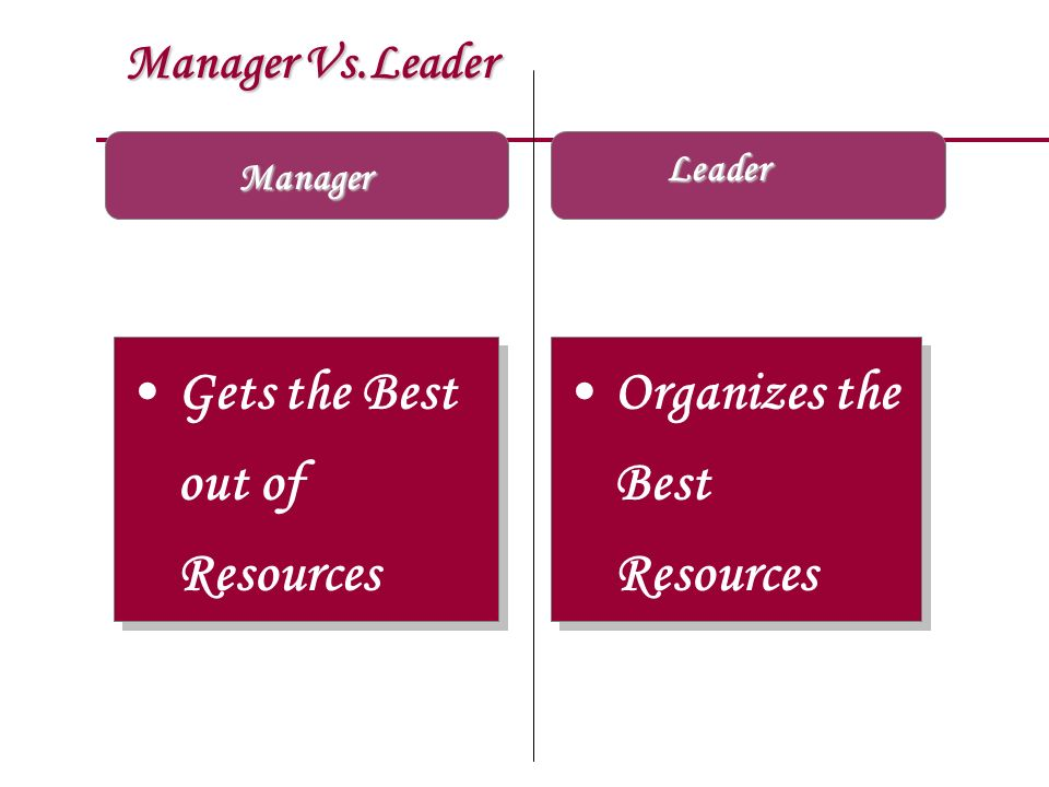 Gets the Best out of Resources Organizes the Best Resources