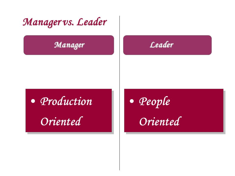 Manager vs. Leader Manager Leader Production Oriented People Oriented