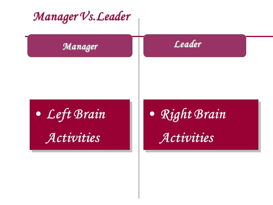 Left Brain Activities Right Brain Activities Manager Vs.Leader Leader