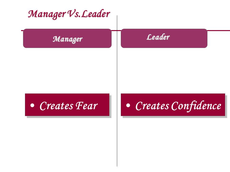 Manager Vs.Leader Leader Manager Creates Fear Creates Confidence
