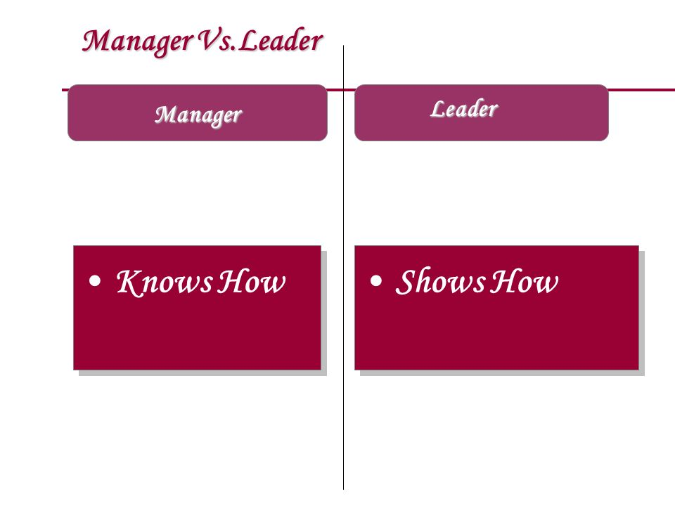 Manager Vs.Leader Leader Manager Knows How Shows How