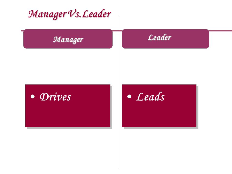 Manager Vs.Leader Leader Manager Drives Leads