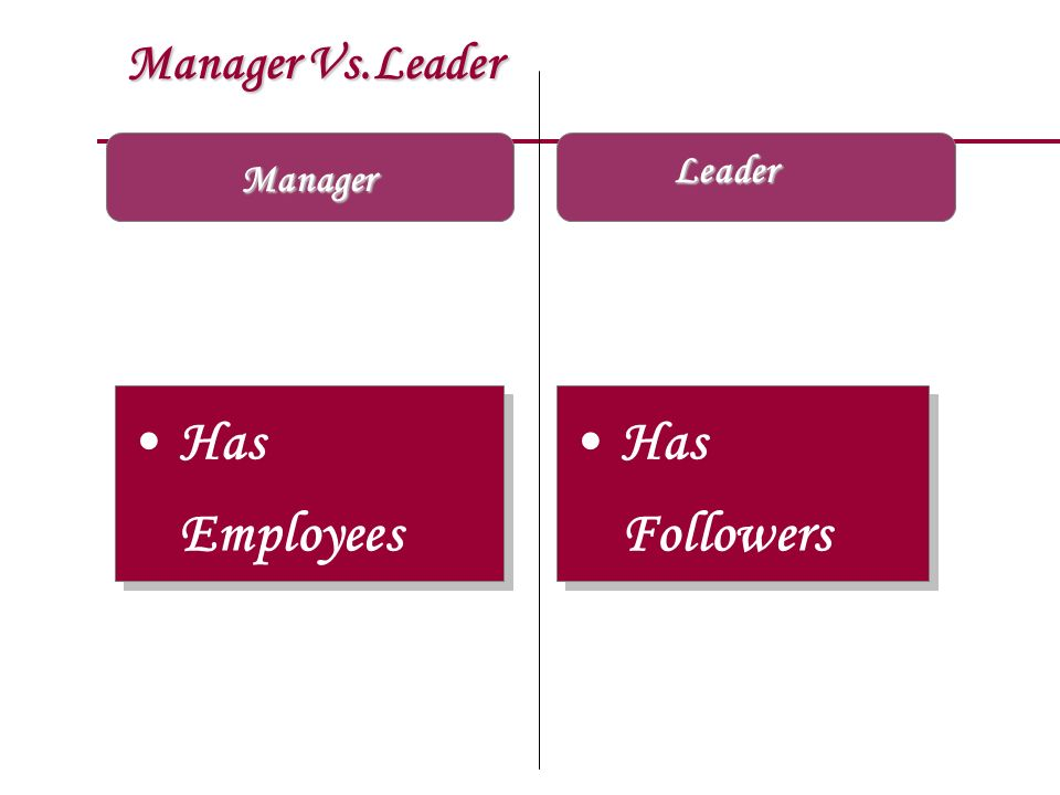 Manager Vs.Leader Leader Manager Has Employees Has Followers