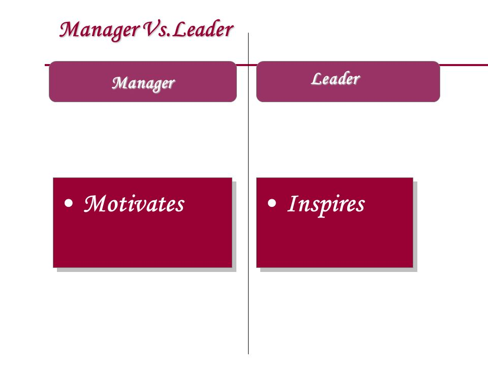 Manager Vs.Leader Leader Manager Motivates Inspires