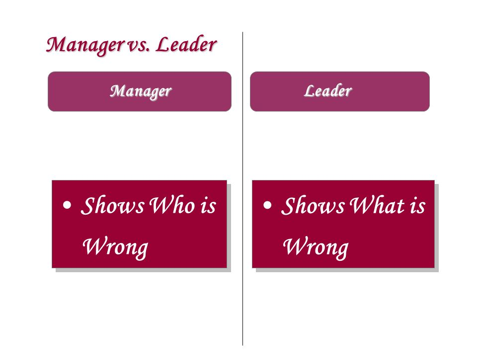Shows Who is Wrong Shows What is Wrong Manager vs. Leader Manager