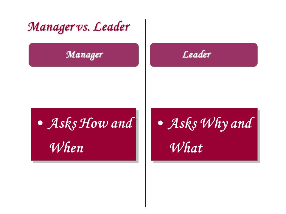 Manager vs. Leader Manager Leader Asks How and When Asks Why and What
